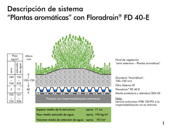 floradrain sistema